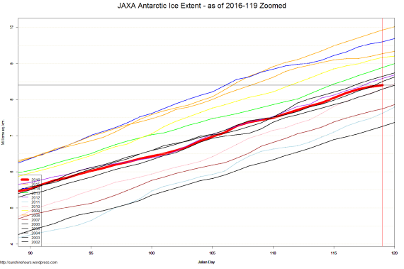 JAXA Antarctic Ice Extent - as of 2016-119 Zoomed