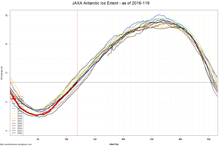 JAXA Antarctic Ice Extent - as of 2016-119