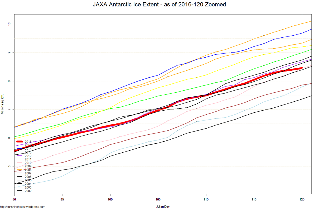 JAXA Antarctic Ice Extent - as of 2016-120 Zoomed