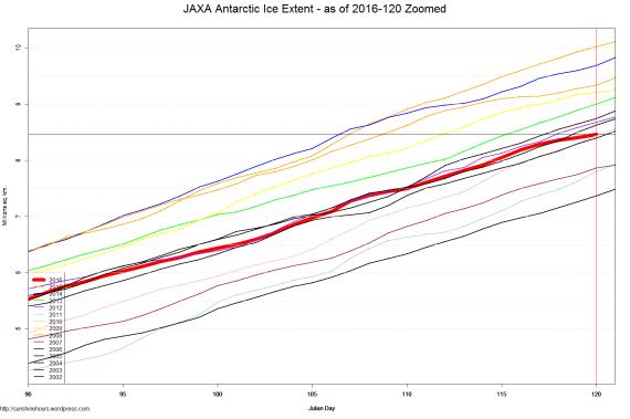 JAXA Antarctic Ice Extent - as of 2016-120 Zoomed