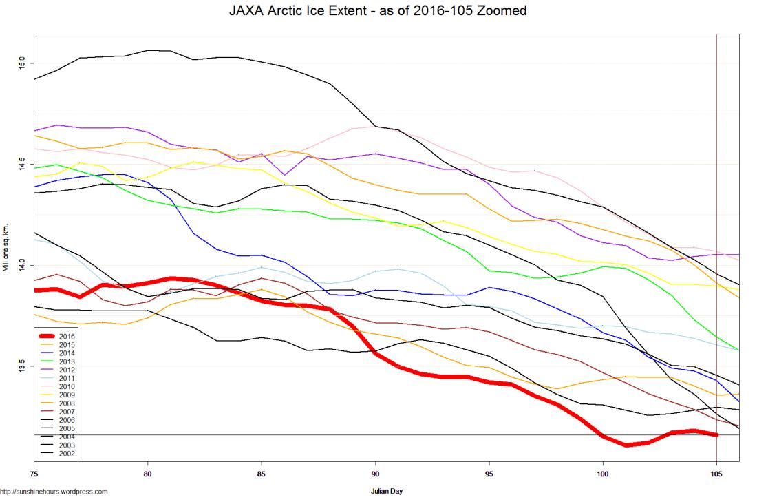 JAXA Arctic Ice Extent - as of 2016-105 Zoomed