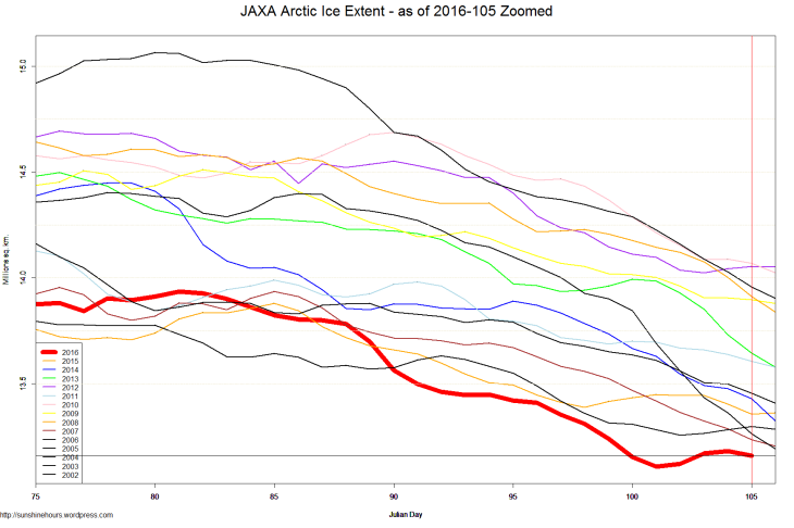 JAXA Arctic Ice Extent - as of 2016-105 Zoomed