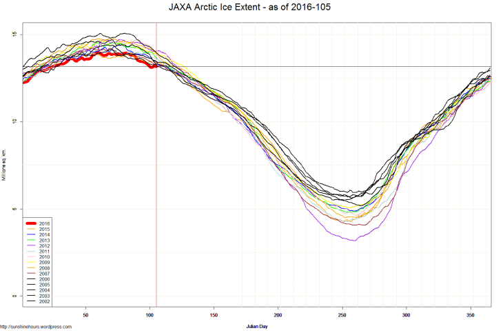 JAXA Arctic Ice Extent - as of 2016-105