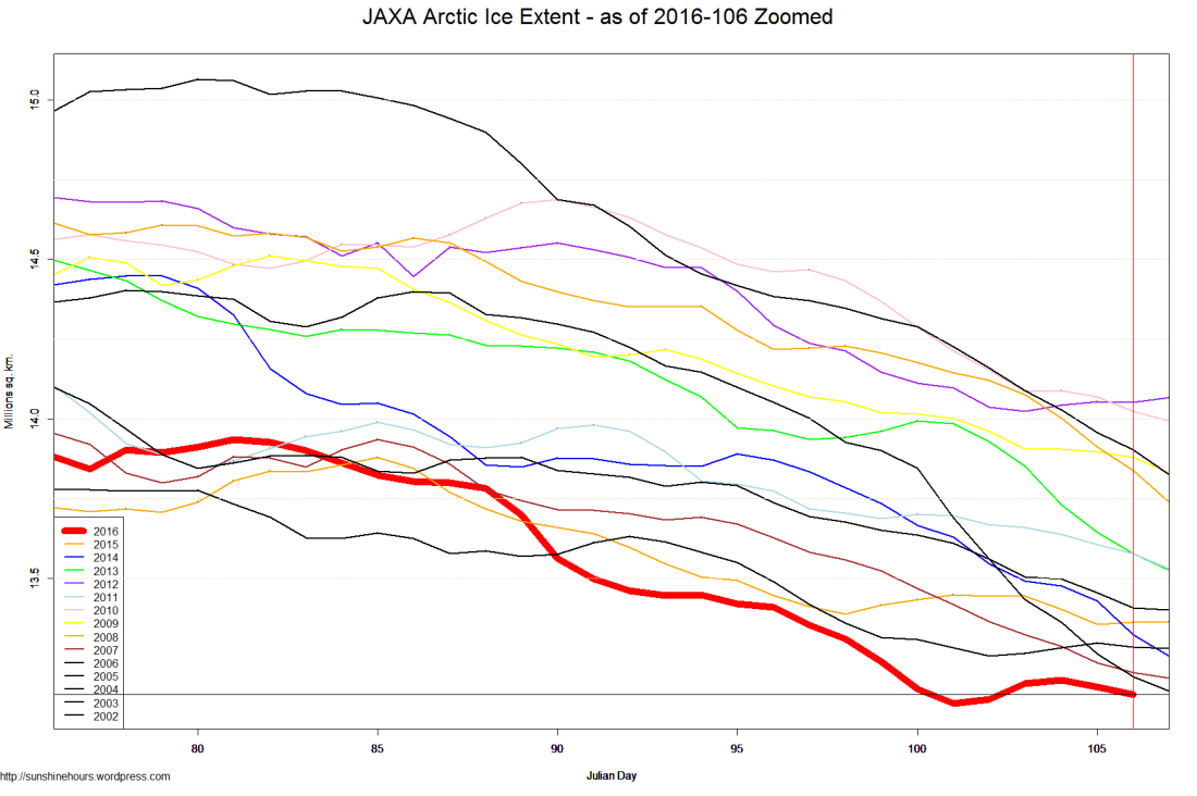JAXA Arctic Ice Extent - as of 2016-106 Zoomed