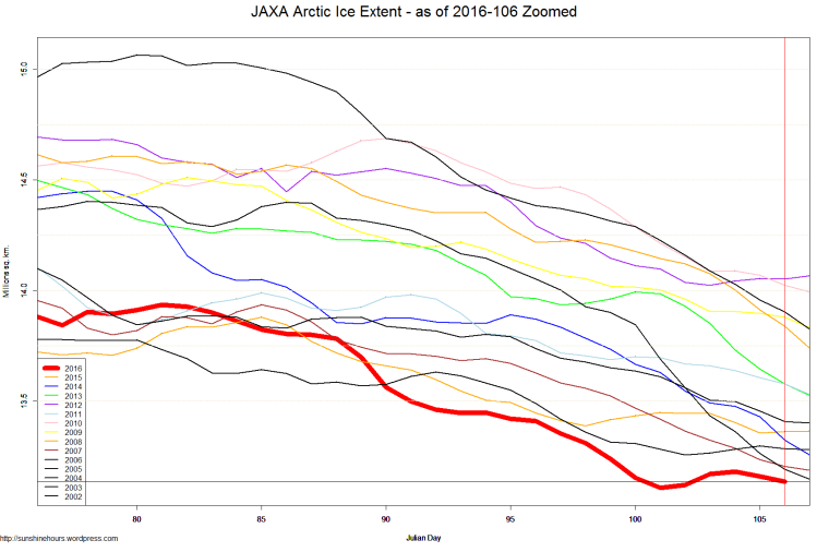 JAXA Arctic Ice Extent - as of 2016-106 Zoomed