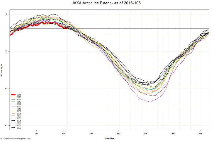 JAXA Arctic Ice Extent - as of 2016-106