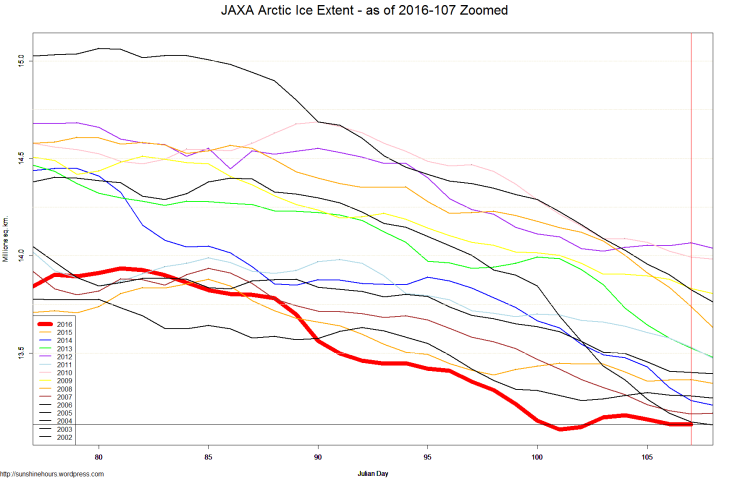 JAXA Arctic Ice Extent - as of 2016-107 Zoomed