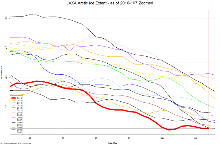 JAXA Arctic Ice Extent - as of 2016-107 Zoomed