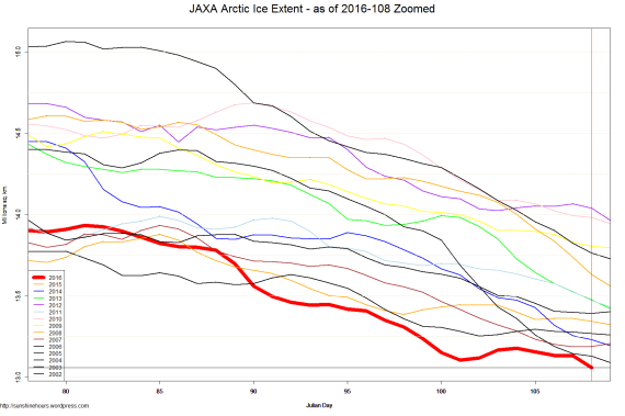 JAXA Arctic Ice Extent - as of 2016-108 Zoomed