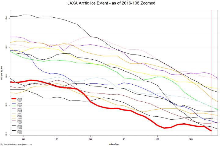JAXA Arctic Ice Extent - as of 2016-108 Zoomed