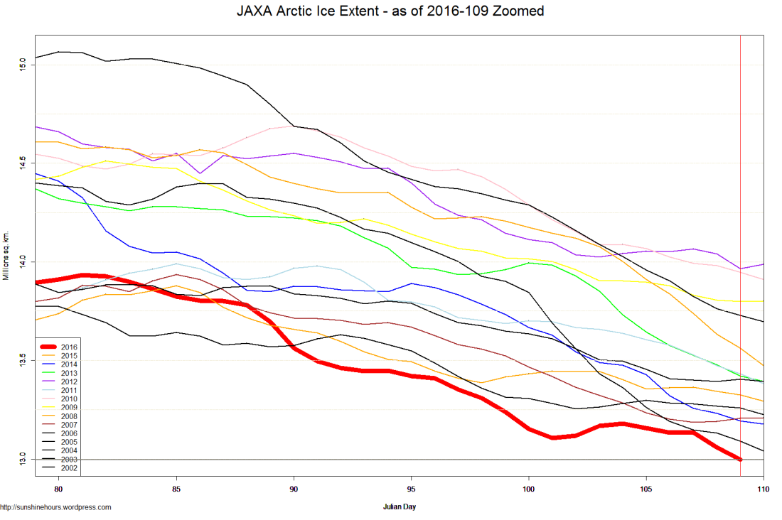 JAXA Arctic Ice Extent - as of 2016-109 Zoomed