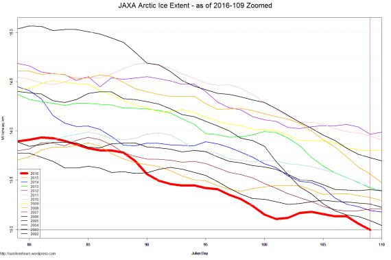 JAXA Arctic Ice Extent - as of 2016-109 Zoomed