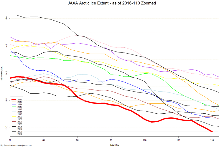 JAXA Arctic Ice Extent - as of 2016-110 Zoomed