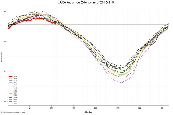 JAXA Arctic Ice Extent - as of 2016-110