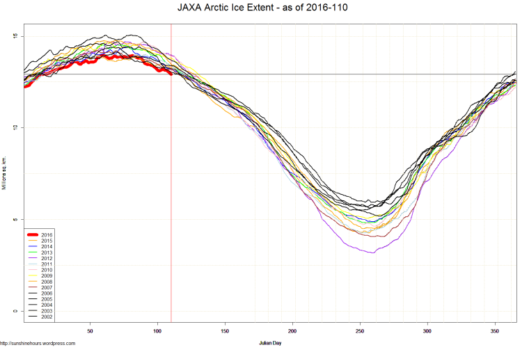 JAXA Arctic Ice Extent - as of 2016-110
