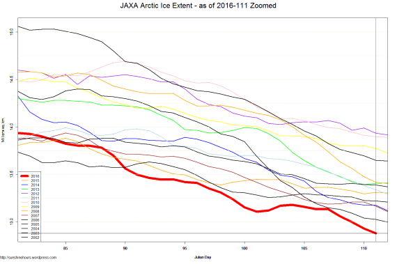 JAXA Arctic Ice Extent - as of 2016-111 Zoomed
