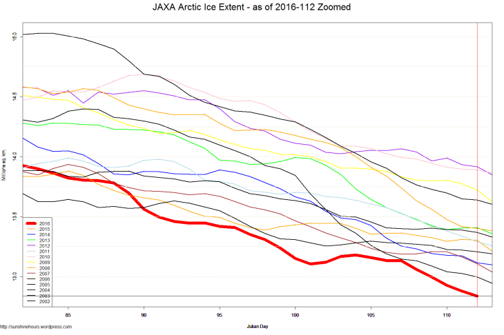 JAXA Arctic Ice Extent - as of 2016-112 Zoomed
