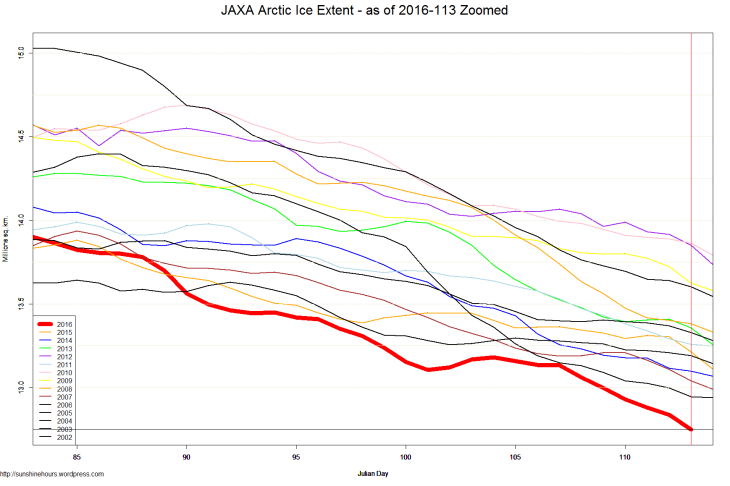 JAXA Arctic Ice Extent - as of 2016-113 Zoomed