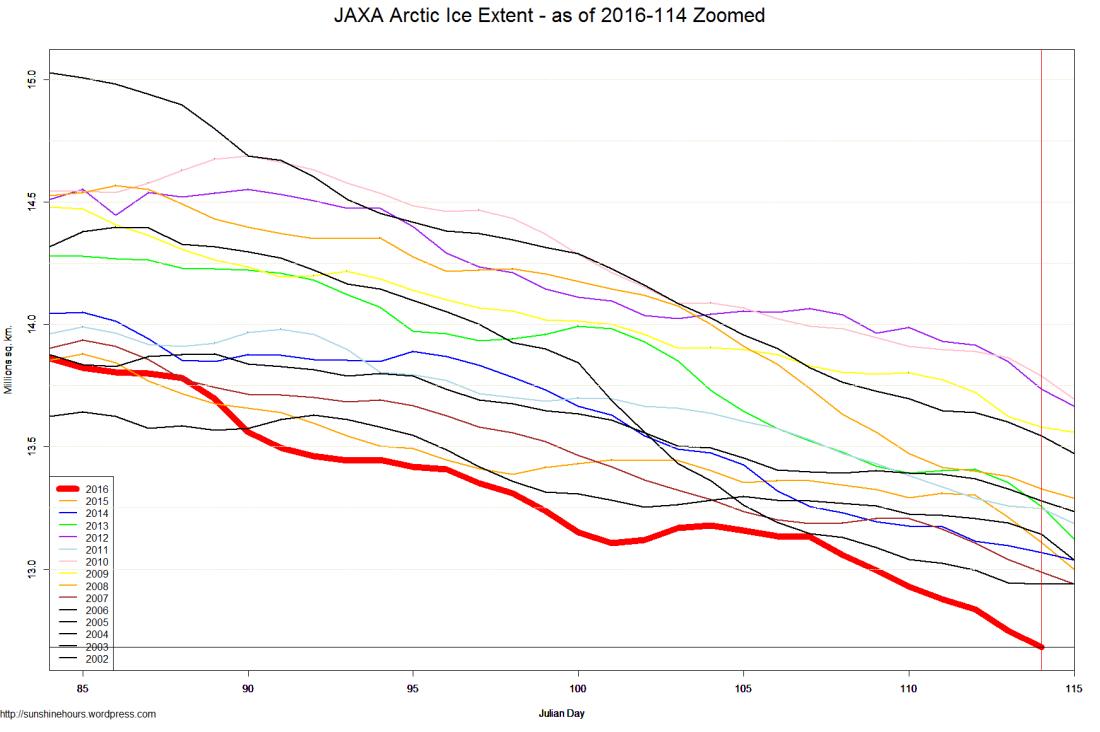 JAXA Arctic Ice Extent - as of 2016-114 Zoomed