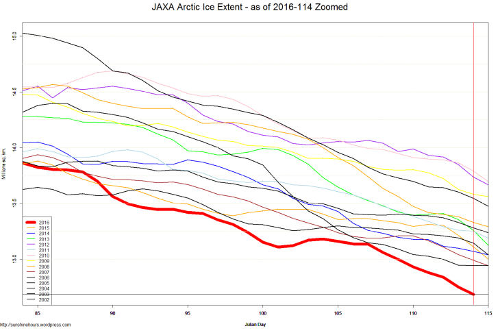 JAXA Arctic Ice Extent - as of 2016-114 Zoomed