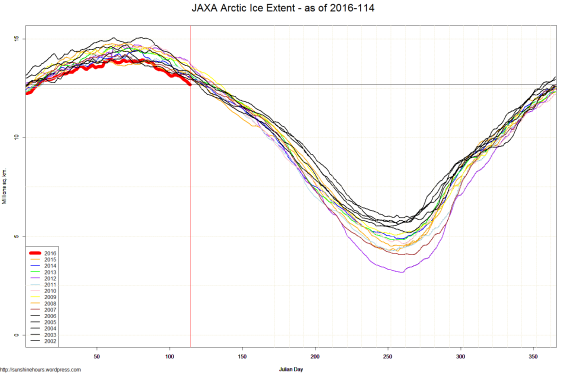 JAXA Arctic Ice Extent - as of 2016-114