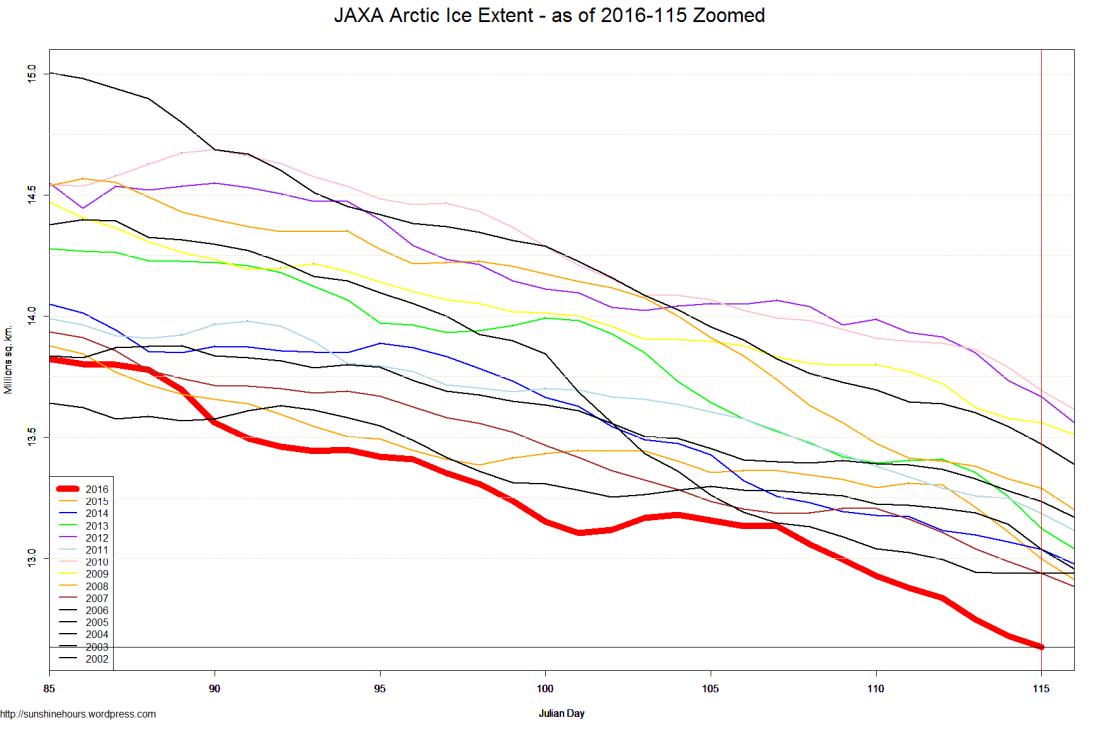 JAXA Arctic Ice Extent - as of 2016-115 Zoomed