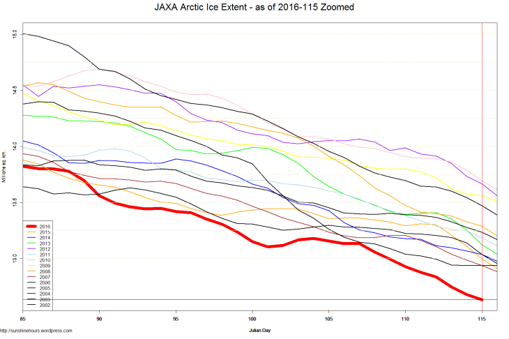 JAXA Arctic Ice Extent - as of 2016-115 Zoomed