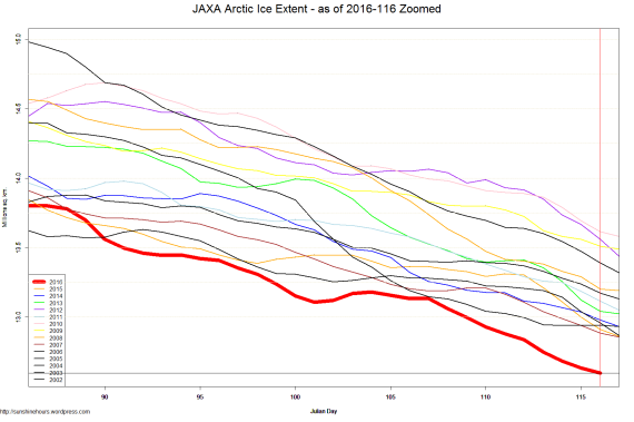 JAXA Arctic Ice Extent - as of 2016-116 Zoomed