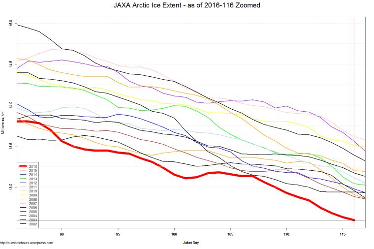 JAXA Arctic Ice Extent - as of 2016-116 Zoomed