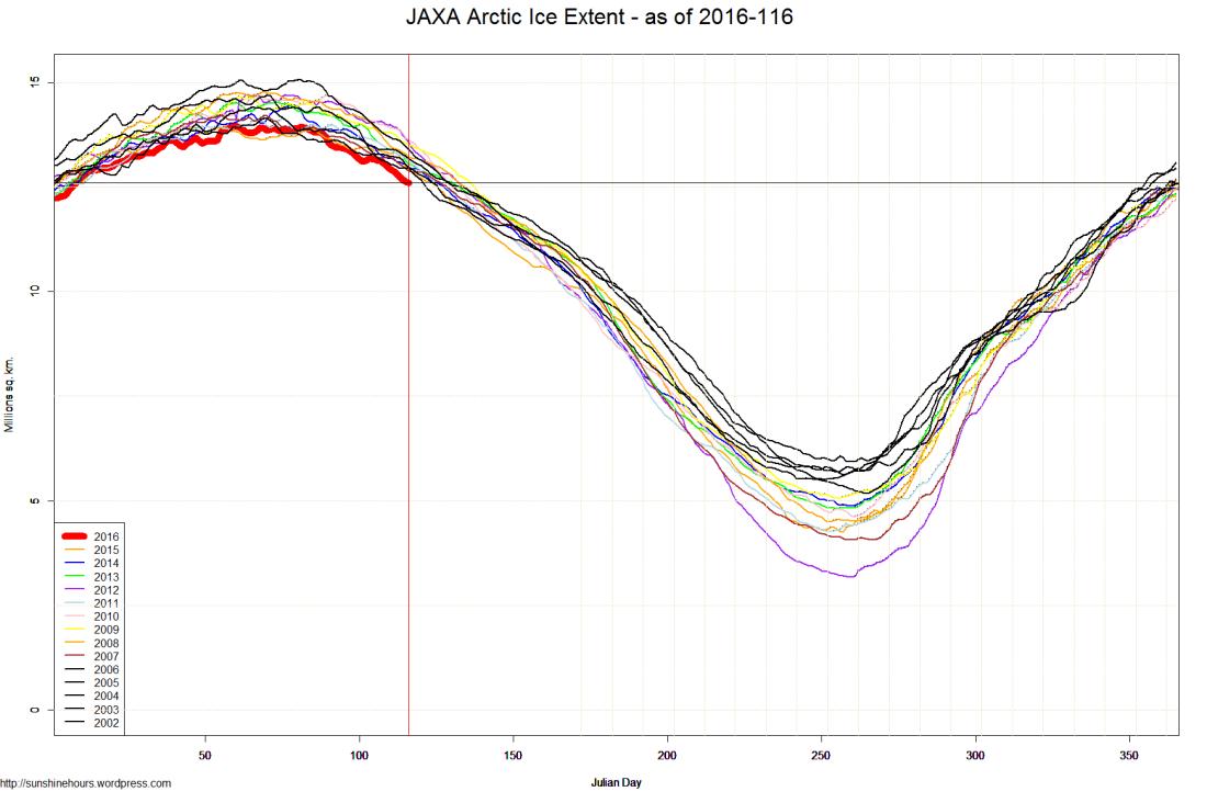 JAXA Arctic Ice Extent - as of 2016-116