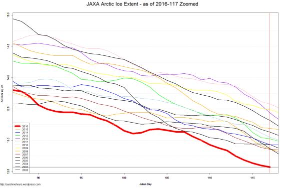 JAXA Arctic Ice Extent - as of 2016-117 Zoomed