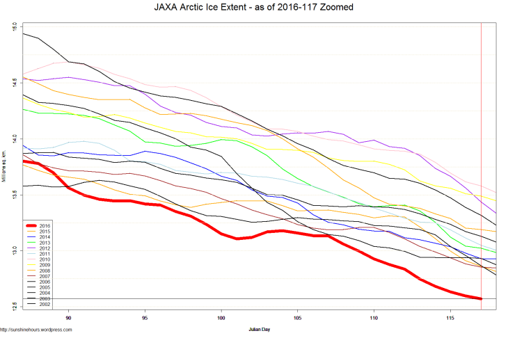JAXA Arctic Ice Extent - as of 2016-117 Zoomed