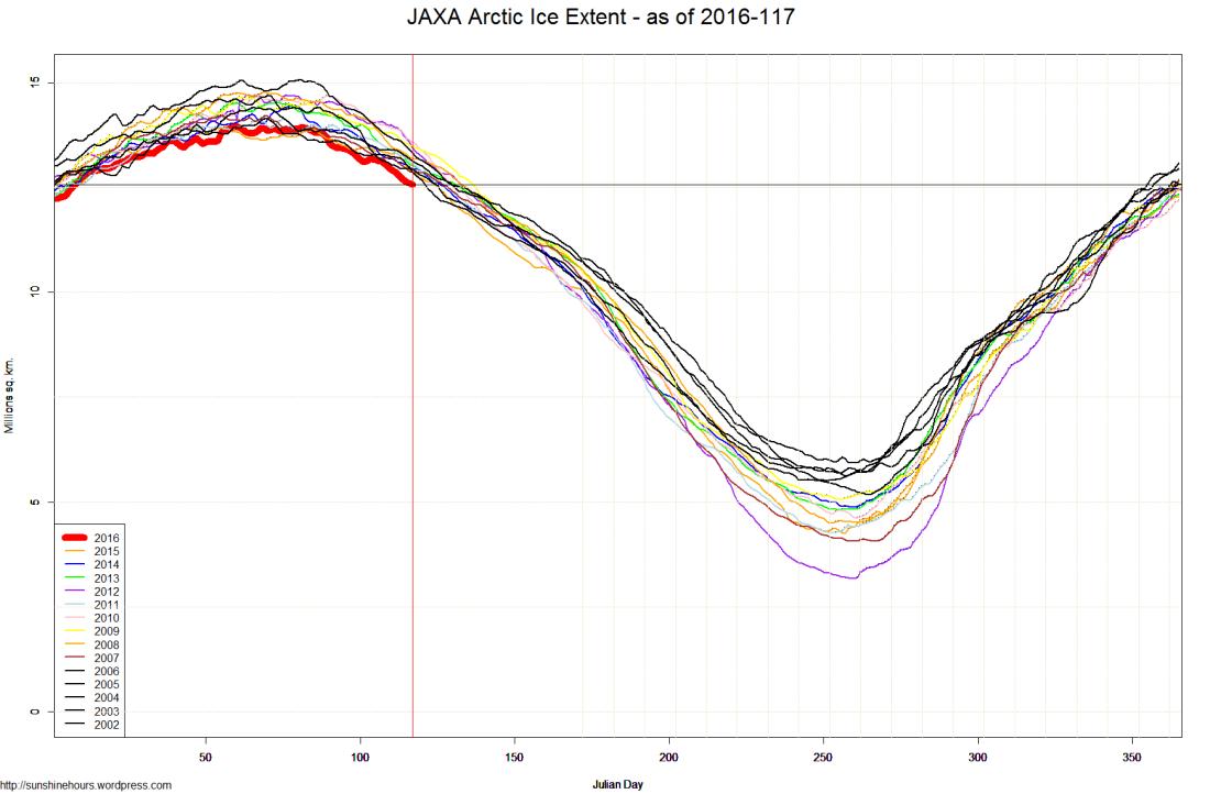 JAXA Arctic Ice Extent - as of 2016-117