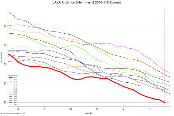 JAXA Arctic Ice Extent - as of 2016-118 Zoomed