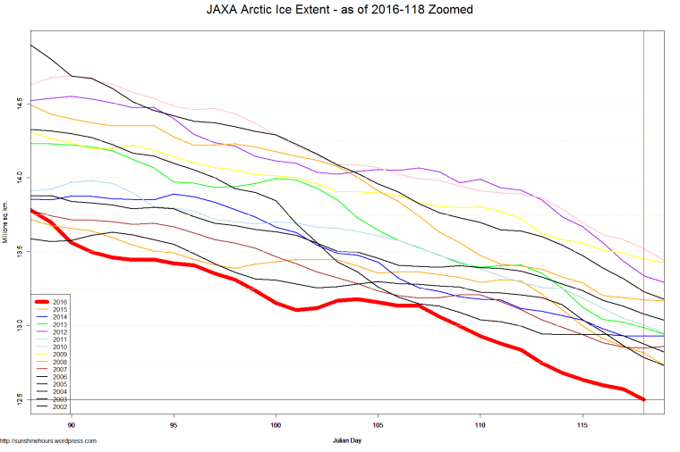JAXA Arctic Ice Extent - as of 2016-118 Zoomed