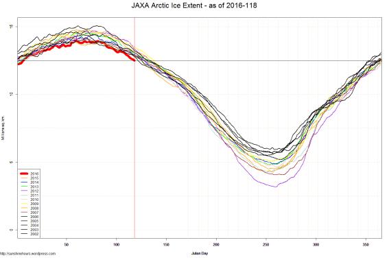 JAXA Arctic Ice Extent - as of 2016-118