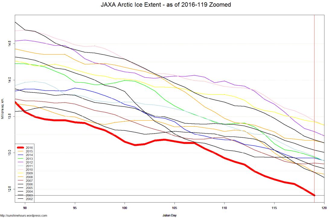 JAXA Arctic Ice Extent - as of 2016-119 Zoomed