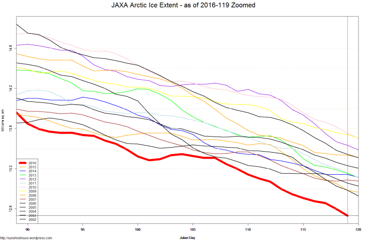 JAXA Arctic Ice Extent - as of 2016-119 Zoomed