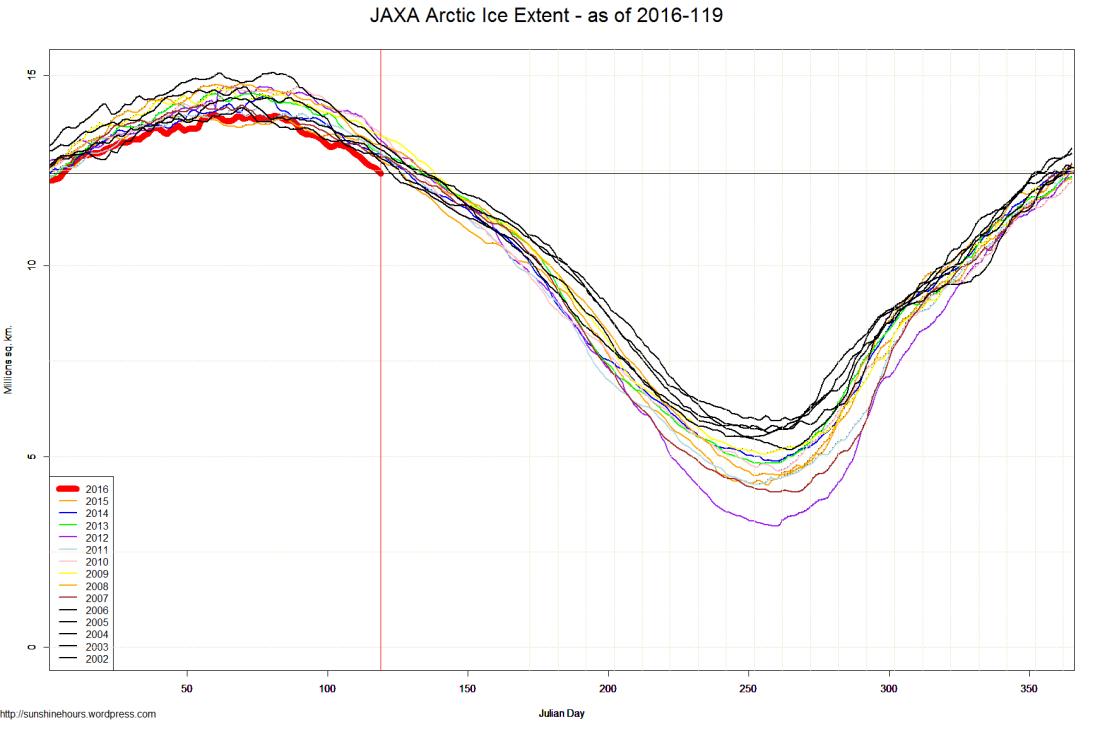 JAXA Arctic Ice Extent - as of 2016-119