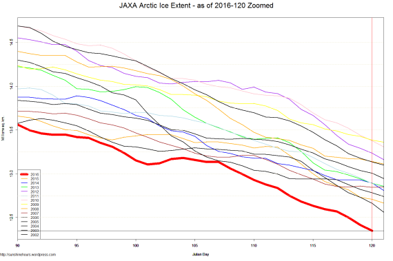JAXA Arctic Ice Extent - as of 2016-120 Zoomed