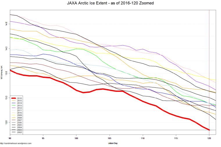 JAXA Arctic Ice Extent - as of 2016-120 Zoomed