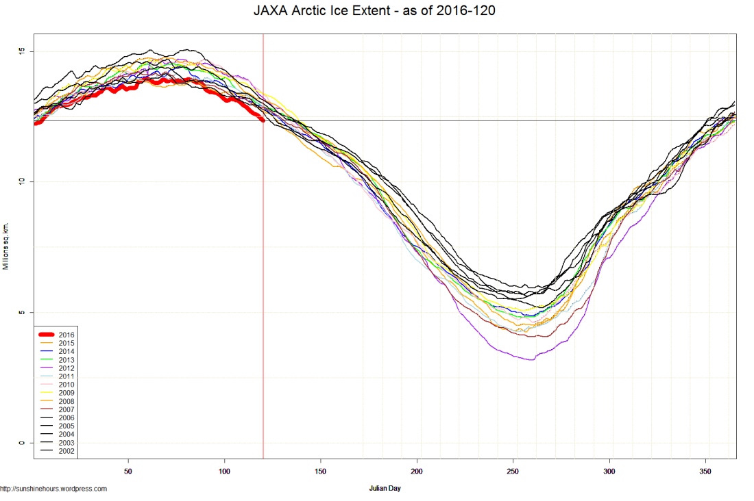 JAXA Arctic Ice Extent - as of 2016-120