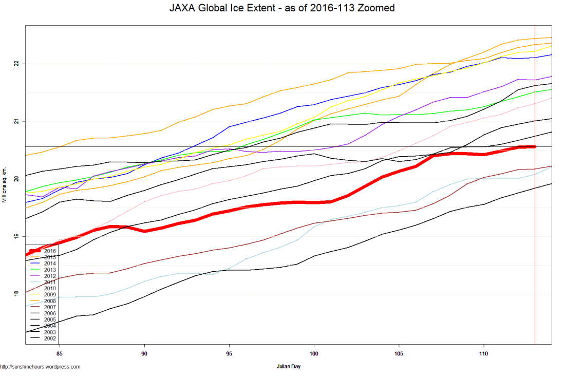 JAXA Global Ice Extent - as of 2016-113 Zoomed