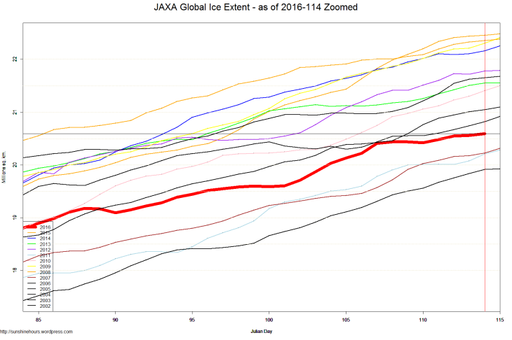 JAXA Global Ice Extent - as of 2016-114 Zoomed