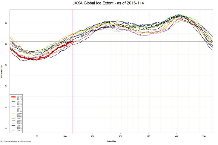 JAXA Global Ice Extent - as of 2016-114