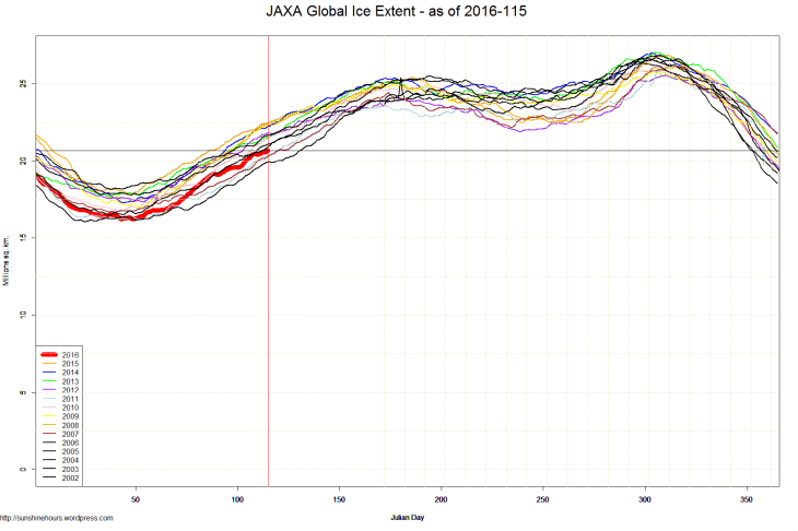 JAXA Global Ice Extent - as of 2016-115