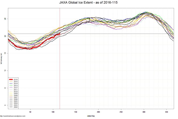JAXA Global Ice Extent - as of 2016-115