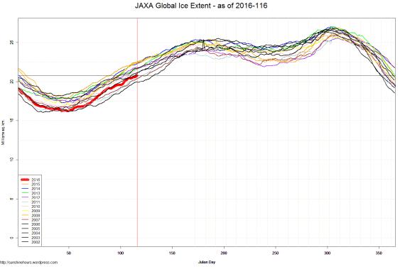 JAXA Global Ice Extent - as of 2016-116