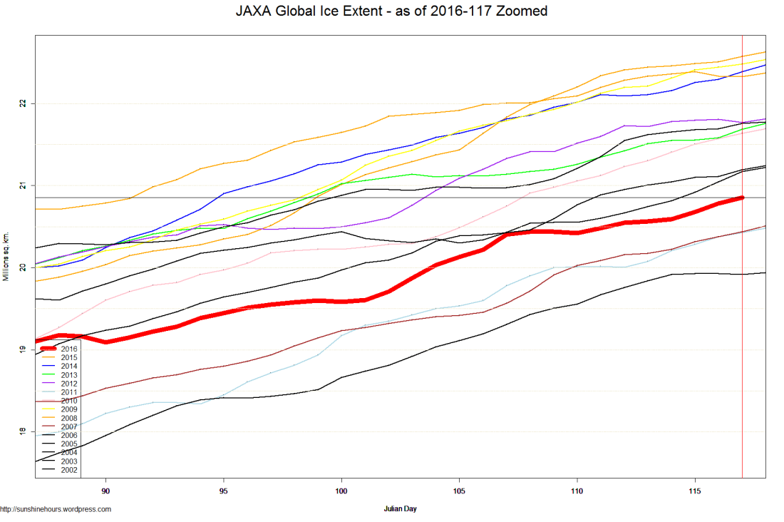 JAXA Global Ice Extent - as of 2016-117 Zoomed