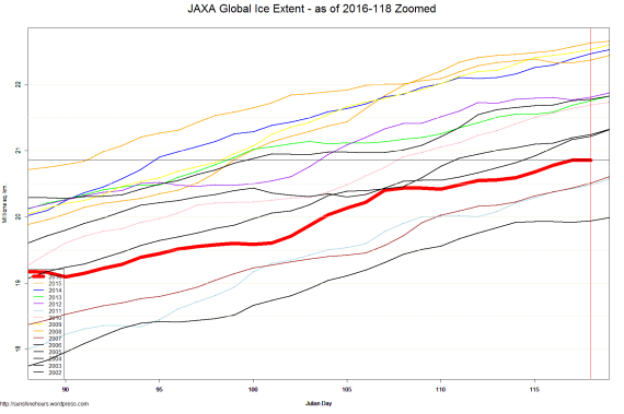 JAXA Global Ice Extent - as of 2016-118 Zoomed